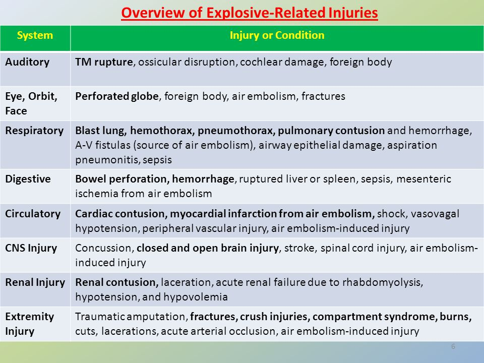 Overview of Explosive-Related Injuries SystemInjury or Condition AuditoryTM rupture, ossicular disruption, cochlear damage, foreign body Eye, Orbit, Face Perforated globe, foreign body, air embolism, fractures RespiratoryBlast lung, hemothorax, pneumothorax, pulmonary contusion and hemorrhage, A-V fistulas (source of air embolism), airway epithelial damage, aspiration pneumonitis, sepsis DigestiveBowel perforation, hemorrhage, ruptured liver or spleen, sepsis, mesenteric ischemia from air embolism CirculatoryCardiac contusion, myocardial infarction from air embolism, shock, vasovagal hypotension, peripheral vascular injury, air embolism-induced injury CNS InjuryConcussion, closed and open brain injury, stroke, spinal cord injury, air embolism- induced injury Renal InjuryRenal contusion, laceration, acute renal failure due to rhabdomyolysis, hypotension, and hypovolemia Extremity Injury Traumatic amputation, fractures, crush injuries, compartment syndrome, burns, cuts, lacerations, acute arterial occlusion, air embolism-induced injury 6