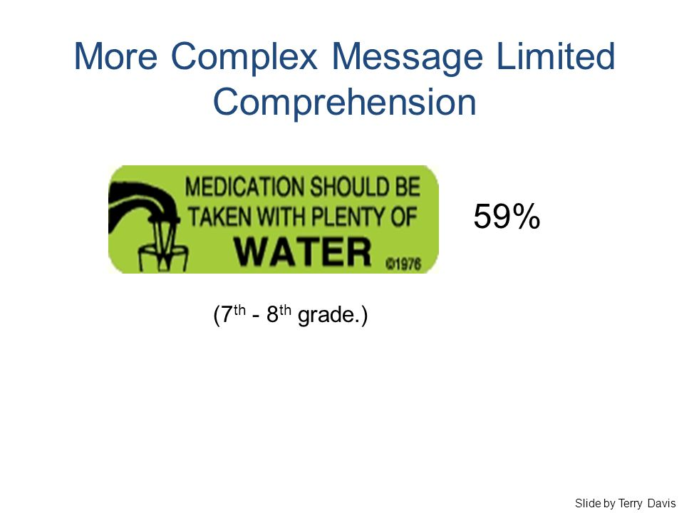 More Complex Message Limited Comprehension 59% (7 th - 8 th grade.) Slide by Terry Davis