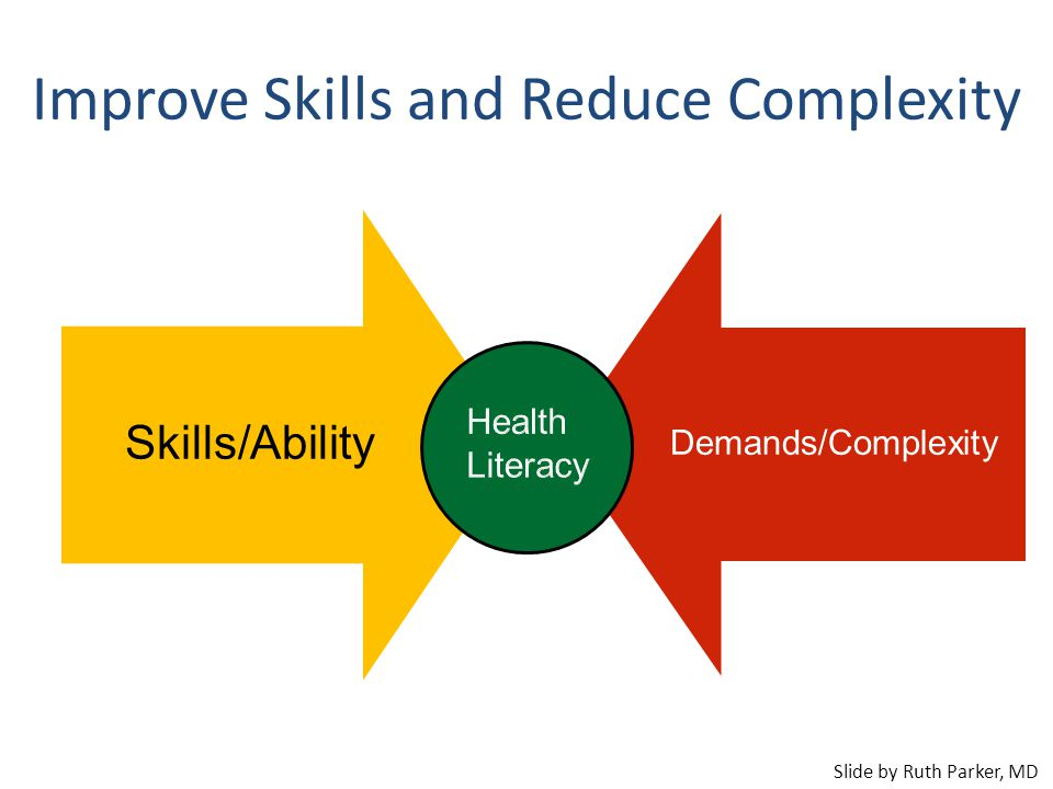 Improve Skills and Reduce Complexity Skills/Ability Demands/Complexity Slide by Ruth Parker, MD