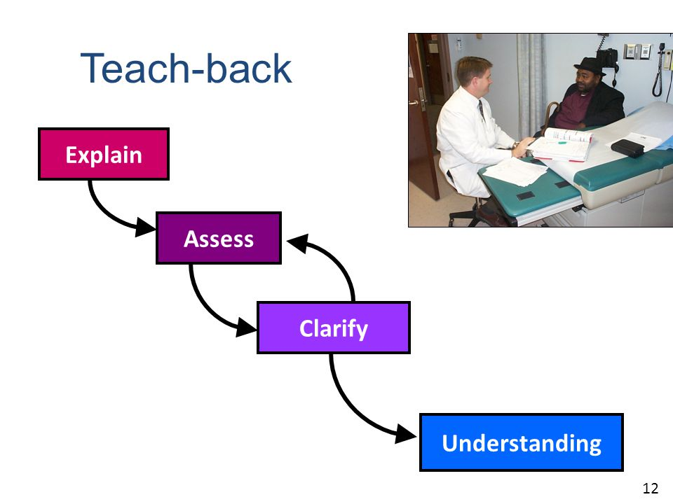Understanding Clarify Assess Explain Teach-back 12