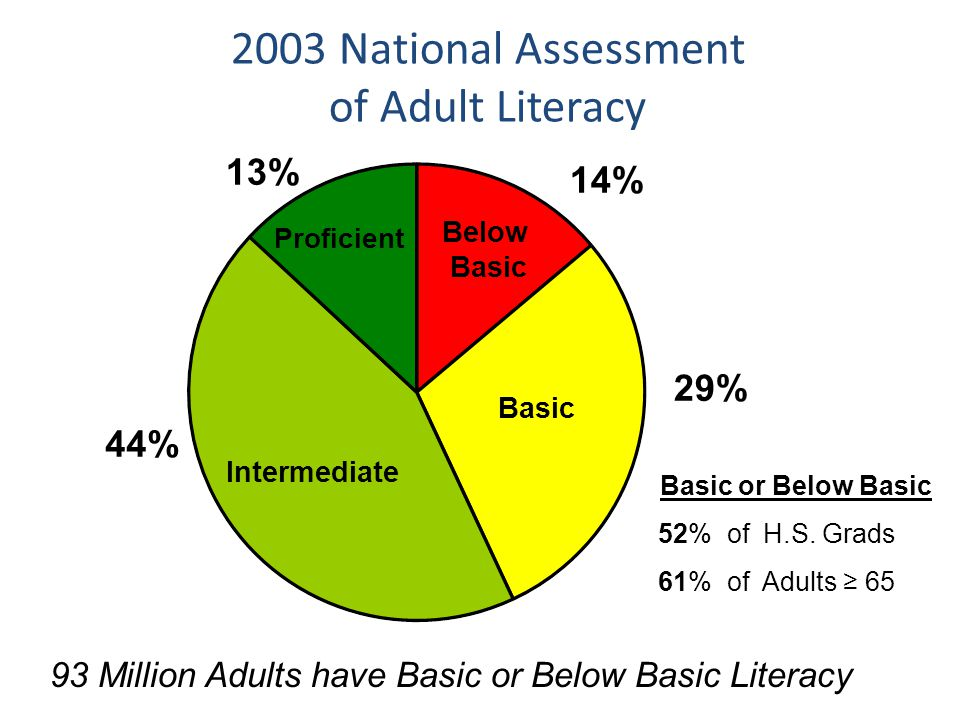2003 National Assessment of Adult Literacy Intermediate Basic Below Basic Proficient 14% 13% 44% 29% 93 Million Adults have Basic or Below Basic Liter