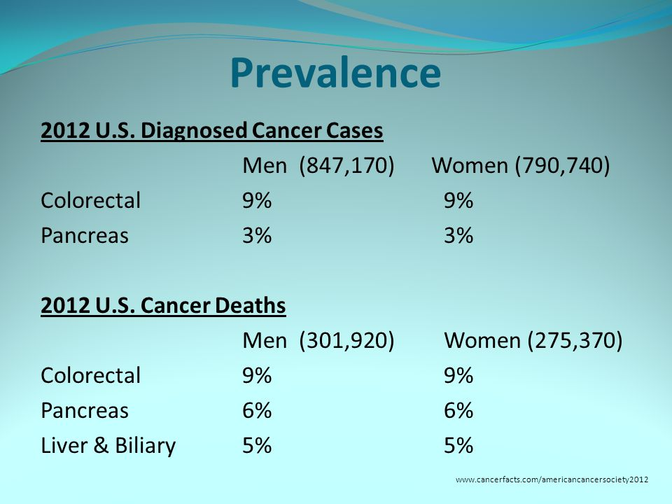 Prevalence 2012 U.S.