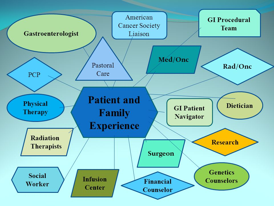 Patient and Family Experience PCP Med/Onc Rad/Onc Surgeon Infusion Center Radiation Therapists Genetics Counselors Dietician Physical Therapy Financial Counselor GI Patient Navigator Gastroenterologist GI Procedural Team Research Social Worker American Cancer Society Liaison Pastoral Care