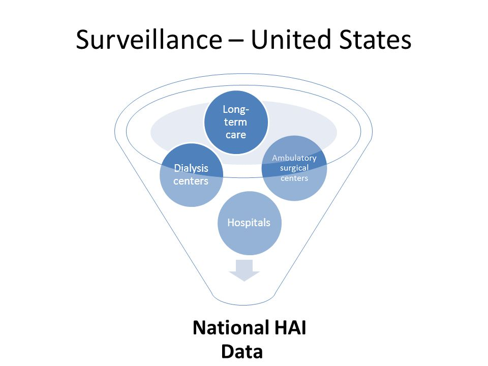 Surveillance – United States National HAI Data Hospitals Dialysis centers Long- term care