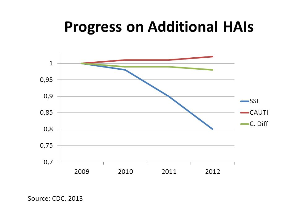 Progress on Additional HAIs Source: CDC, 2013