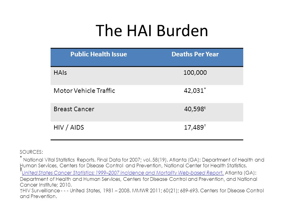 The HAI Burden Implementing what we know for prevention can lead up to a 70% or more reduction in HAIs SOURCE: Scott RD.