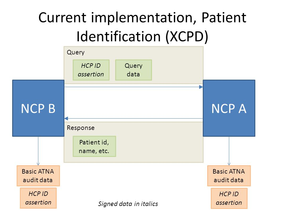 Response Query Current implementation, Patient Identification (XCPD) NCP BNCP A HCP ID assertion Query data Patient id, name, etc. Basic ATNA audit da