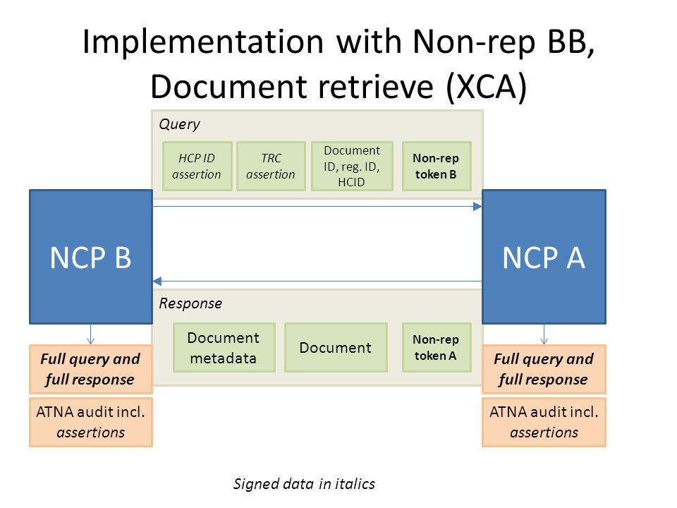 Response Query Implementation with Non-rep BB, Document retrieve (XCA) NCP BNCP A HCP ID assertion Document ID, reg.