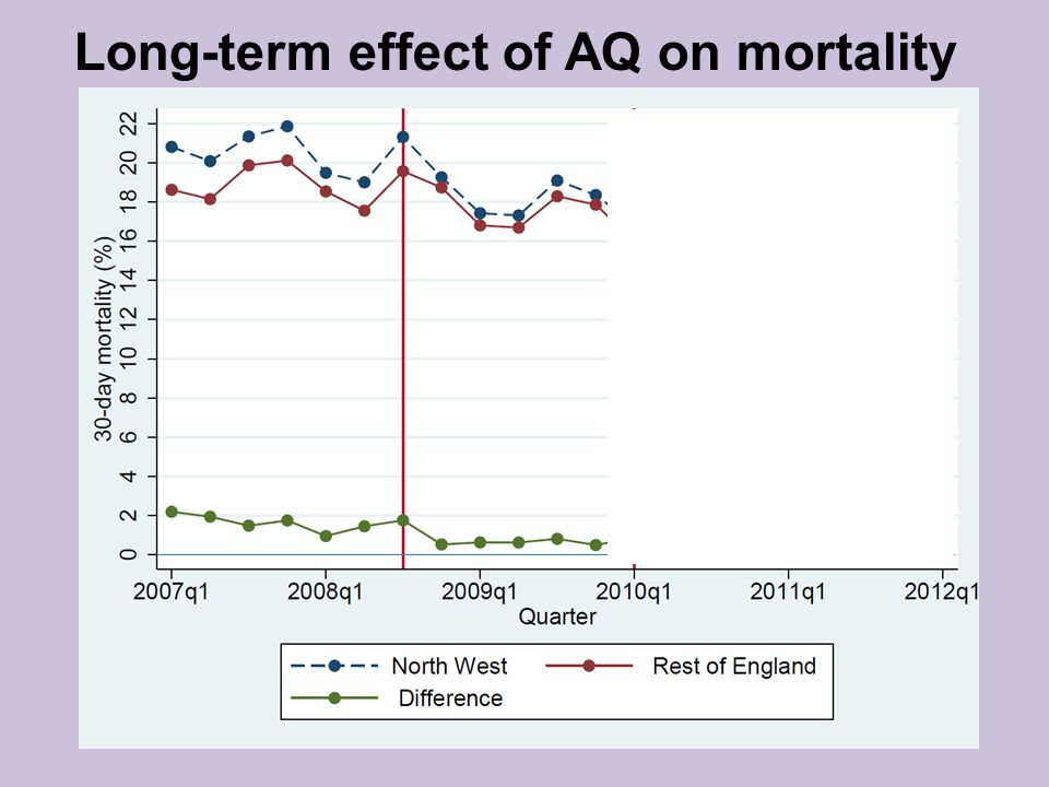 Long-term effect of AQ on mortality