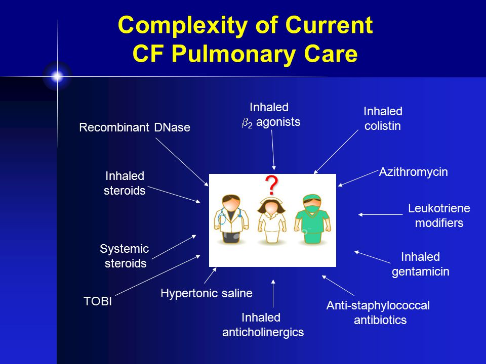 Complexity of Current CF Pulmonary Care Recombinant DNase TOBI Hypertonic saline Inhaled colistin Inhaled gentamicin Inhaled steroids Azithromycin Anti-staphylococcal antibiotics Inhaled  2 agonists Inhaled anticholinergics Leukotriene modifiers Systemic steroids