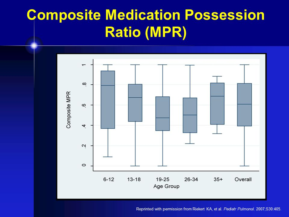 Composite Medication Possession Ratio (MPR) Reprinted with permission from Riekert KA, et al.