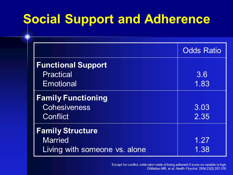 Social Support and Adherence Odds Ratio Functional Support Practical Emotional 3.6 1.83 Family Functioning Cohesiveness Conflict 3.03 2.35 Family Structure Married Living with someone vs.