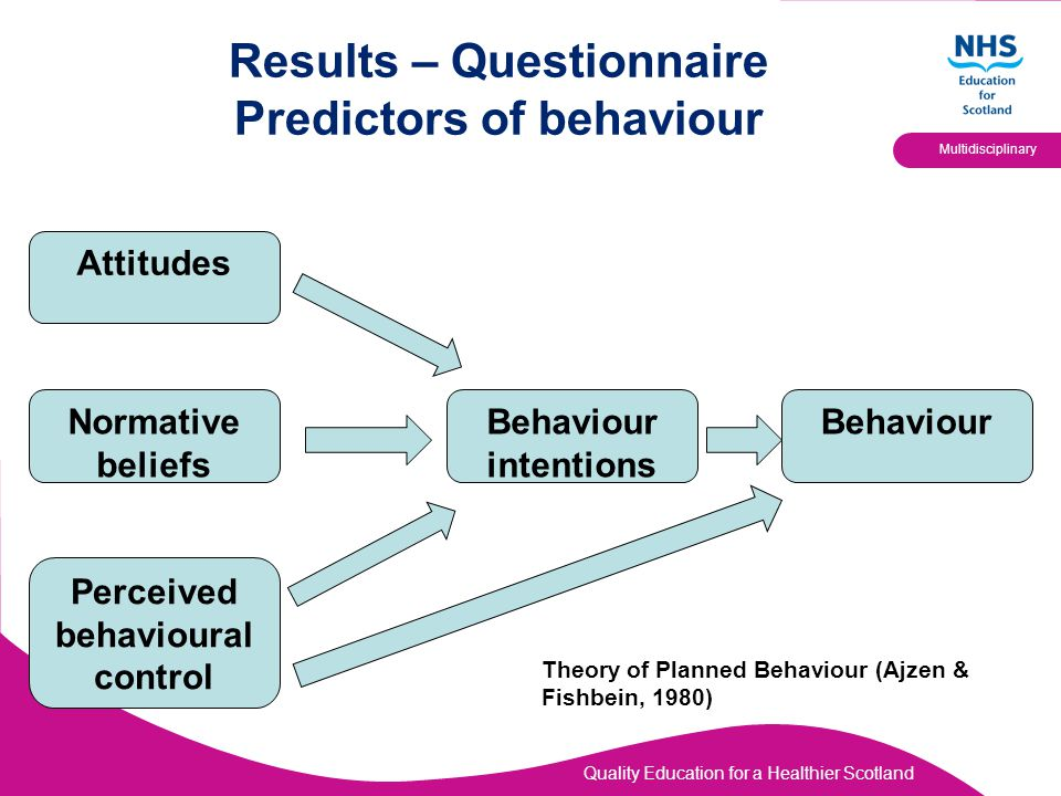 Quality Education for a Healthier Scotland Multidisciplinary Results – Questionnaire Predictors of behaviour Attitudes Normative beliefs Perceived behavioural control Behaviour intentions Behaviour Theory of Planned Behaviour (Ajzen & Fishbein, 1980)