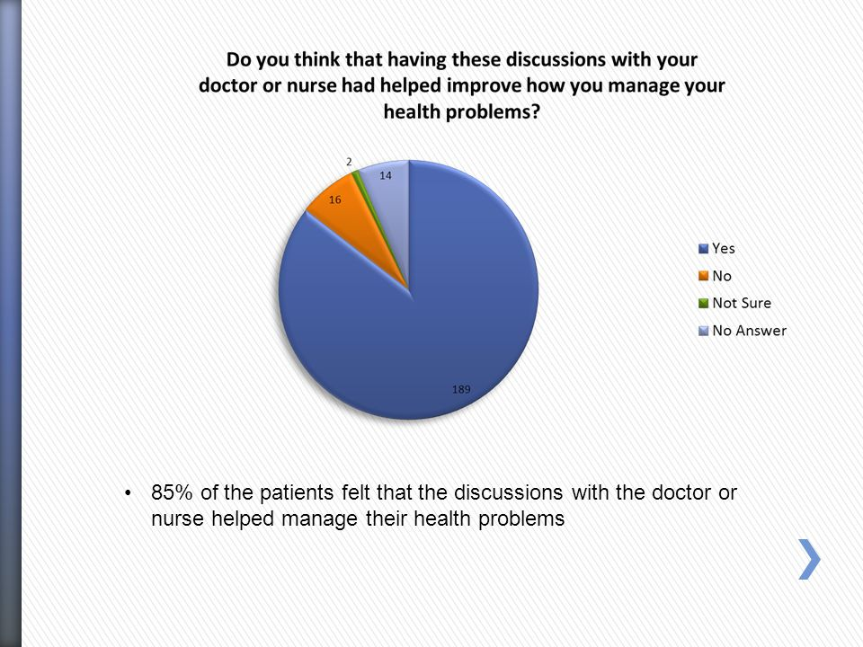 85% of the patients felt that the discussions with the doctor or nurse helped manage their health problems