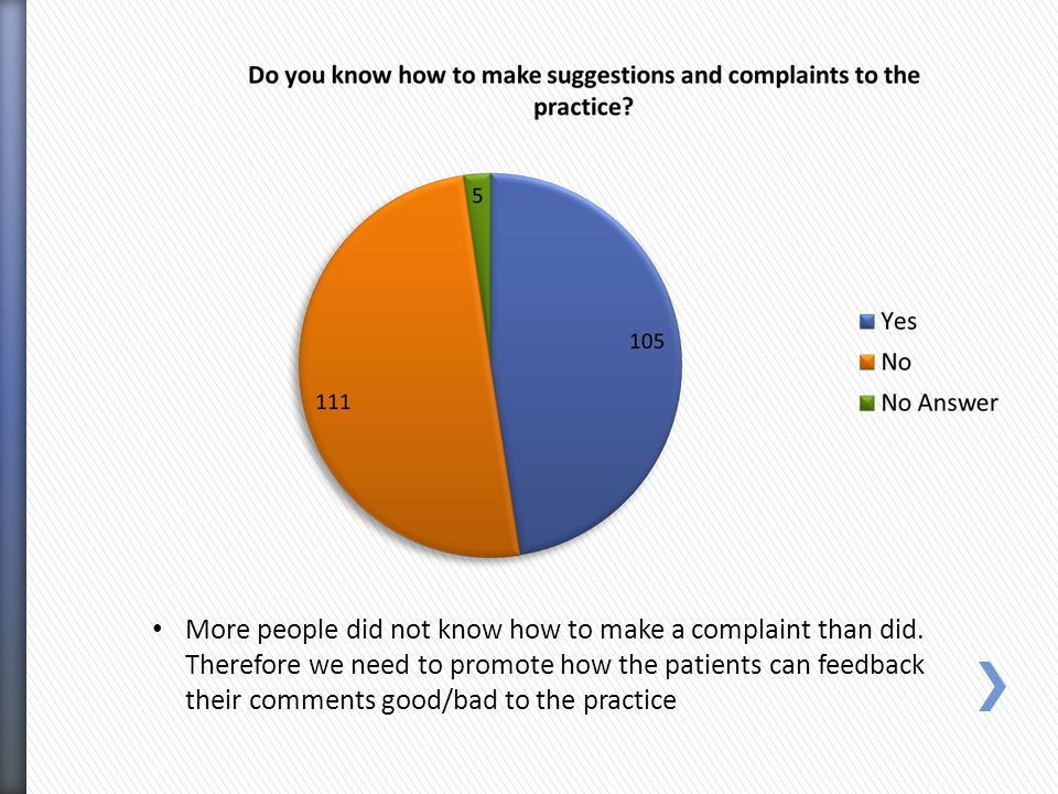 More people did not know how to make a complaint than did.
