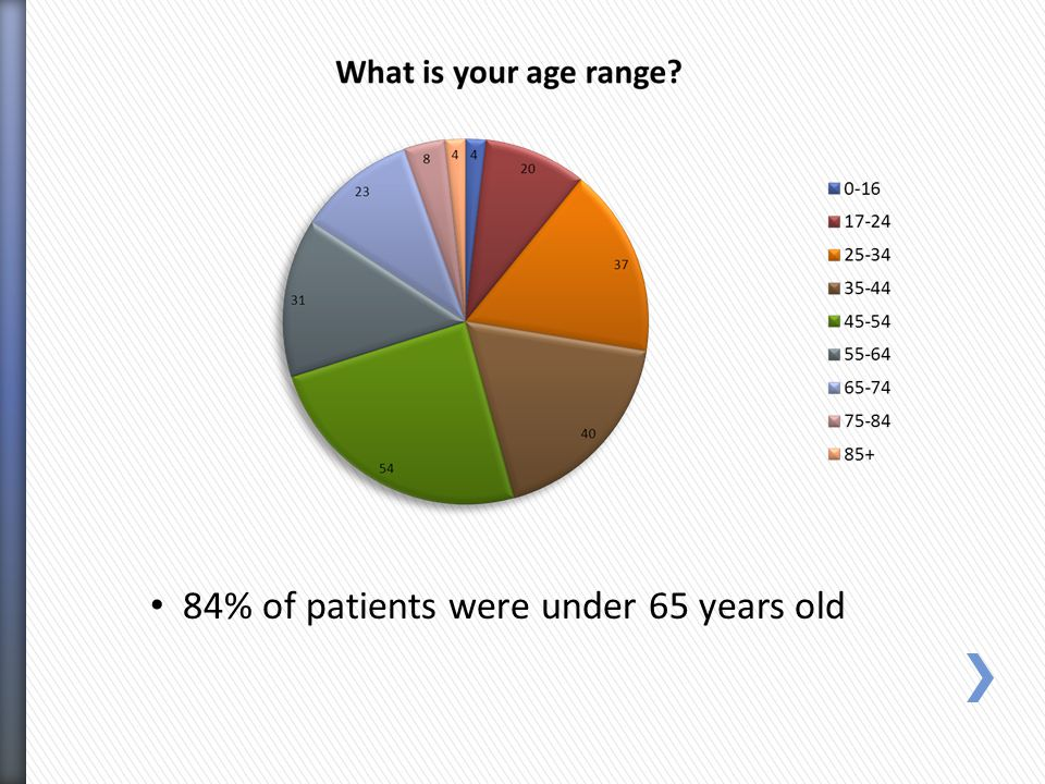 43% of the patients attended 5-10 times per year The national average is 5.5 With 9% attending 11+ times