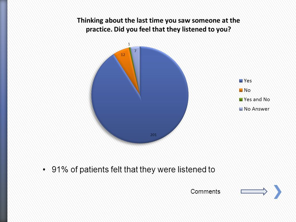 91% of patients felt that they were listened to Comments