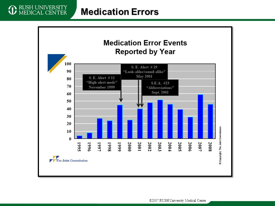©2007 RUSH University Medical Center Medication Errors