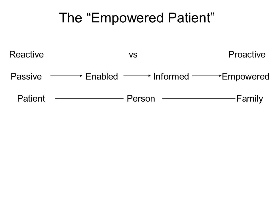 The Empowered Patient Reactive vs Proactive Passive Enabled Informed Empowered Patient Person Family