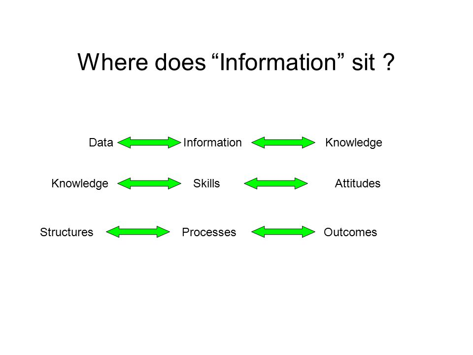 Data InformationKnowledge StructuresProcessesOutcomes Where does Information sit .