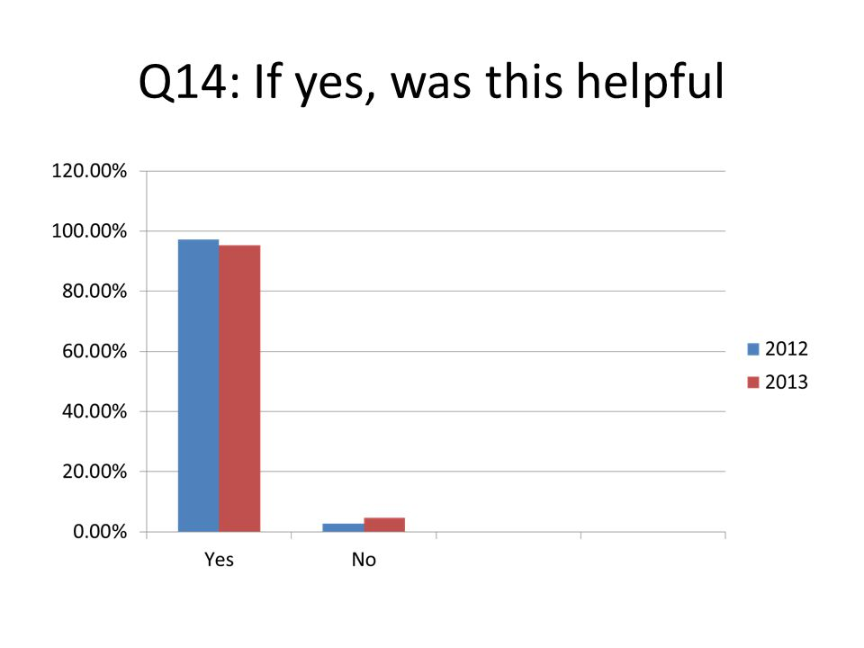 Q14: If yes, was this helpful