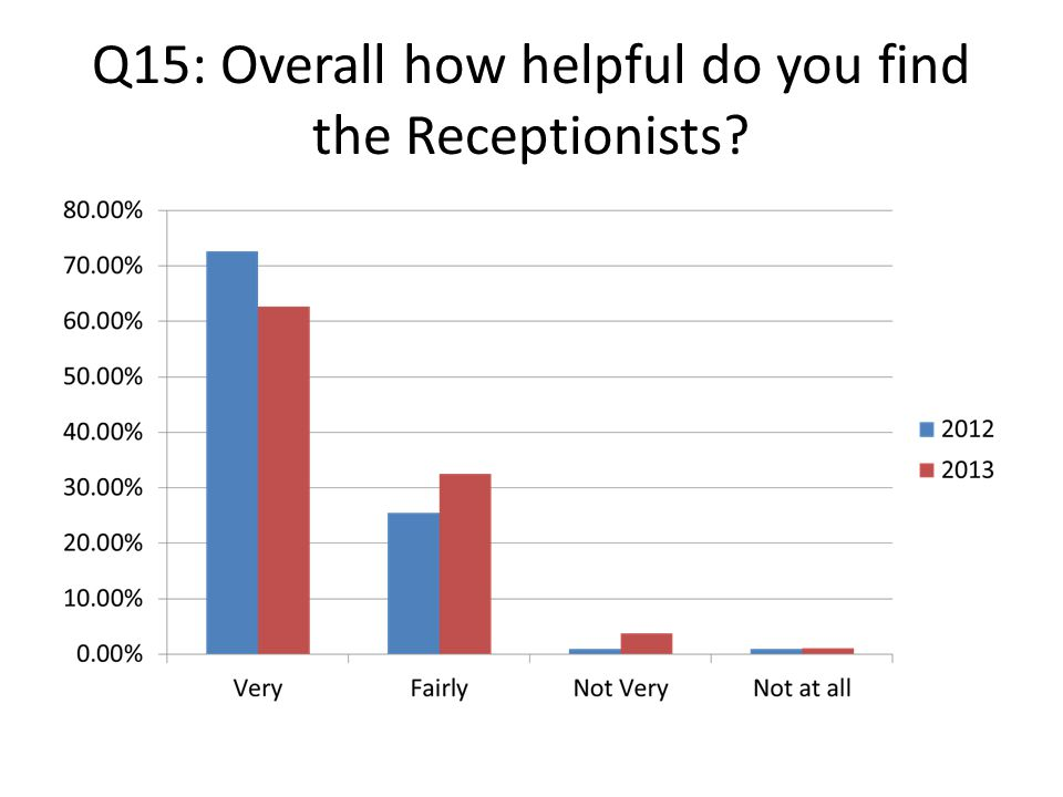 Q15: Overall how helpful do you find the Receptionists