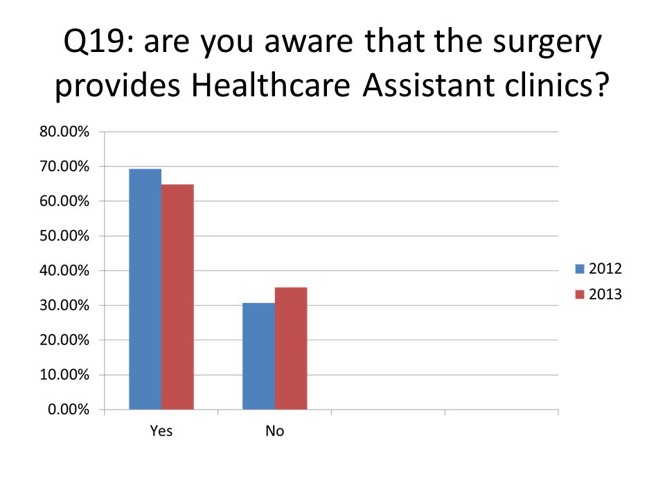 Q19: are you aware that the surgery provides Healthcare Assistant clinics