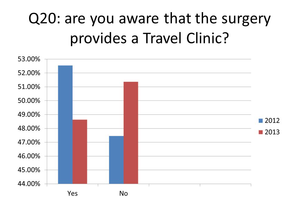 Q20: are you aware that the surgery provides a Travel Clinic