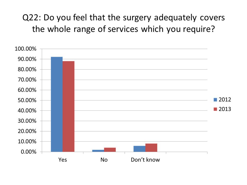 Q22: Do you feel that the surgery adequately covers the whole range of services which you require