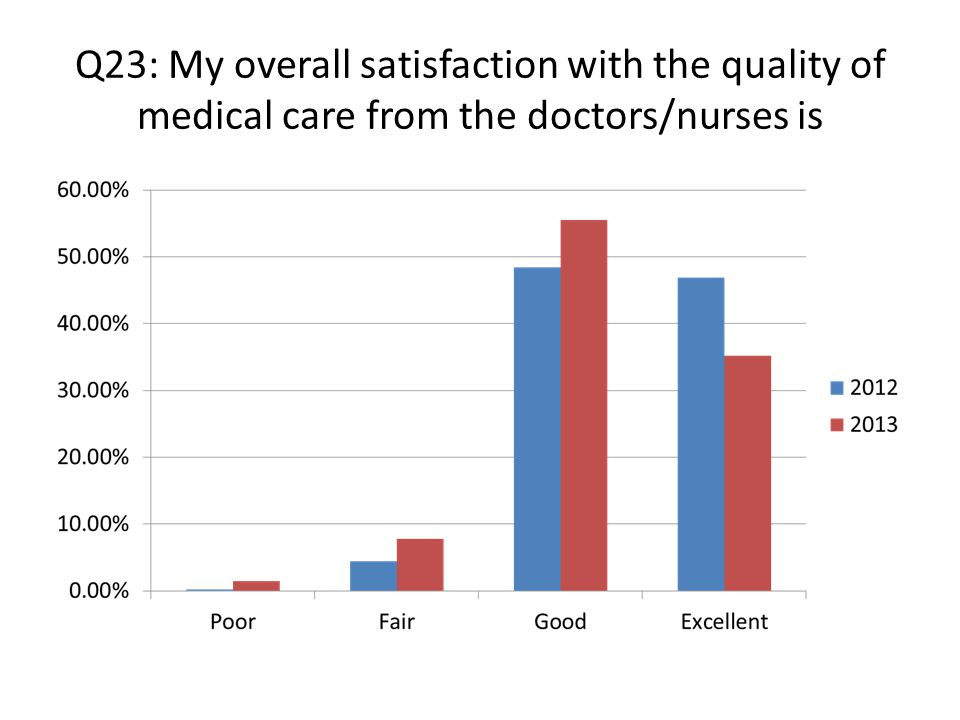 Q23: My overall satisfaction with the quality of medical care from the doctors/nurses is