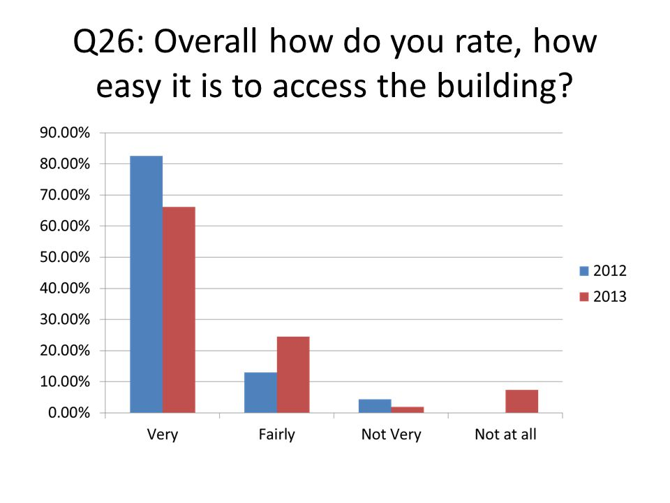 Q26: Overall how do you rate, how easy it is to access the building