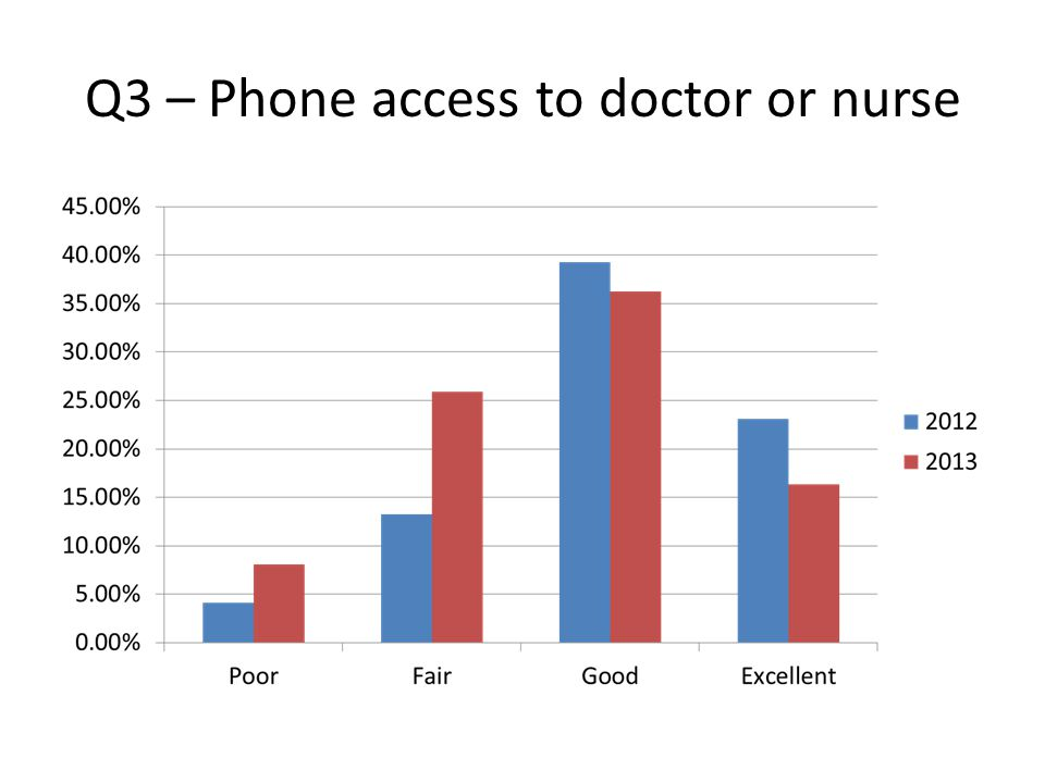 Q3 – Phone access to doctor or nurse