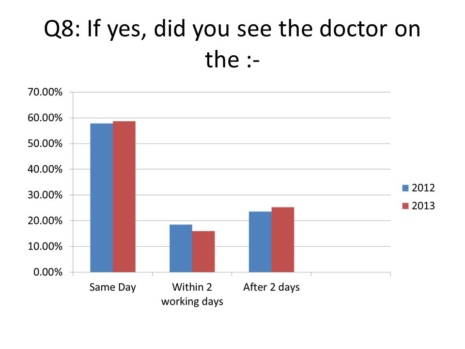 Q9: Were you able to see a doctor when you wanted?