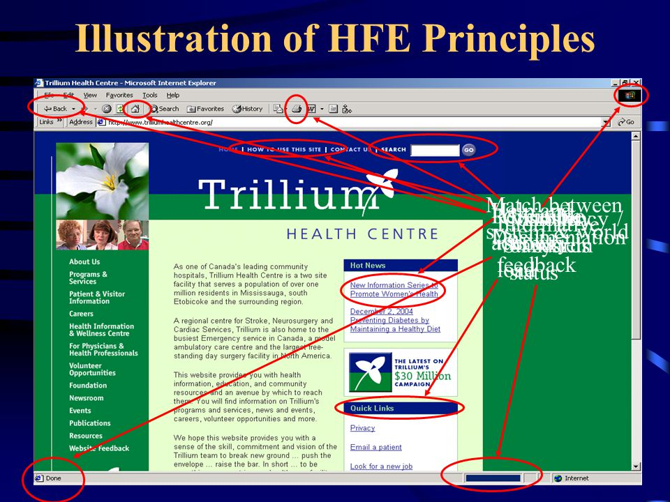 HFE Principles Easy-to-use systems incorporate these Human Factors Principles: Visibility of system status Consistency & standards Match between system & world Minimalist design Minimize memory load Informative feedback Flexibility & efficiency Good error messages Prevent errors Clear closure Reversible actions Use user's language Users in control Help & documentation