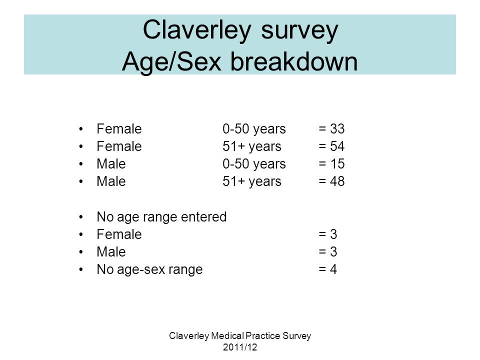 Claverley Medical Practice Survey 2011/12 Claverley survey Age/Sex breakdown Female0-50 years = 33 Female 51+ years= 54 Male0-50 years= 15 Male 51+ years= 48 No age range entered Female = 3 Male = 3 No age-sex range= 4