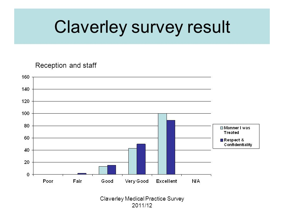 Claverley Medical Practice Survey 2011/12 Claverley survey result Reception and staff
