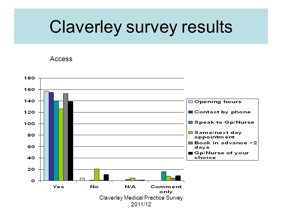 Claverley Medical Practice Survey 2011/12 Claverley survey results Access