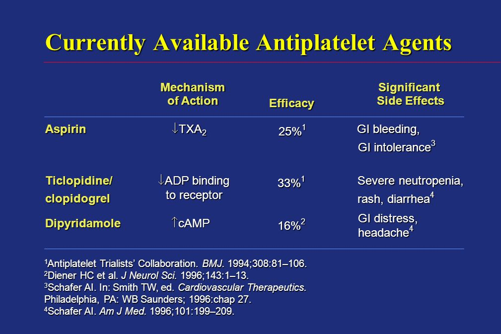 Currently Available Antiplatelet Agents 1 Antiplatelet Trialists' Collaboration.