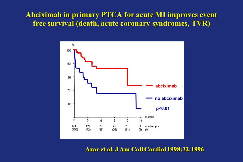 Abciximab in primary PTCA for acute MI improves event free survival (death, acute coronary syndromes, TVR) Azar et al.