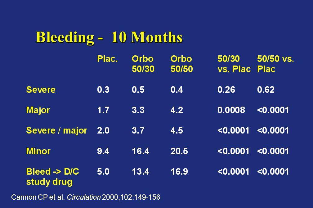 Bleeding - 10 Months Cannon CP et al. Circulation 2000;102:149-156