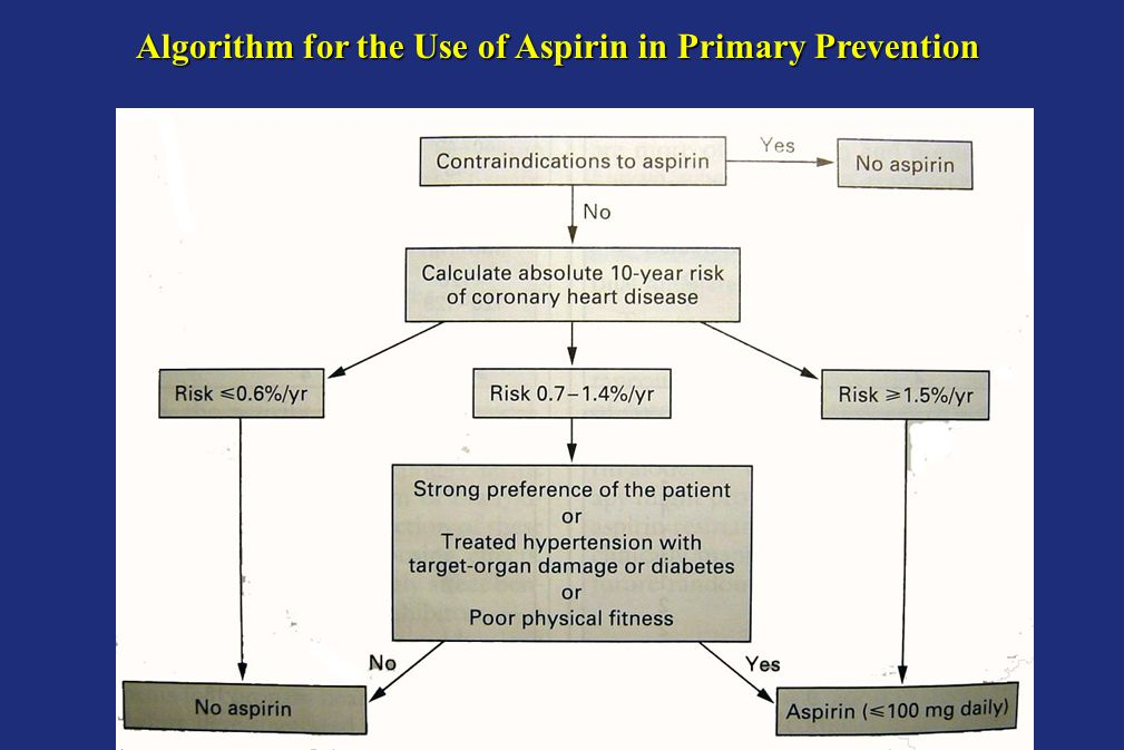 Algorithm for the Use of Aspirin in Primary Prevention