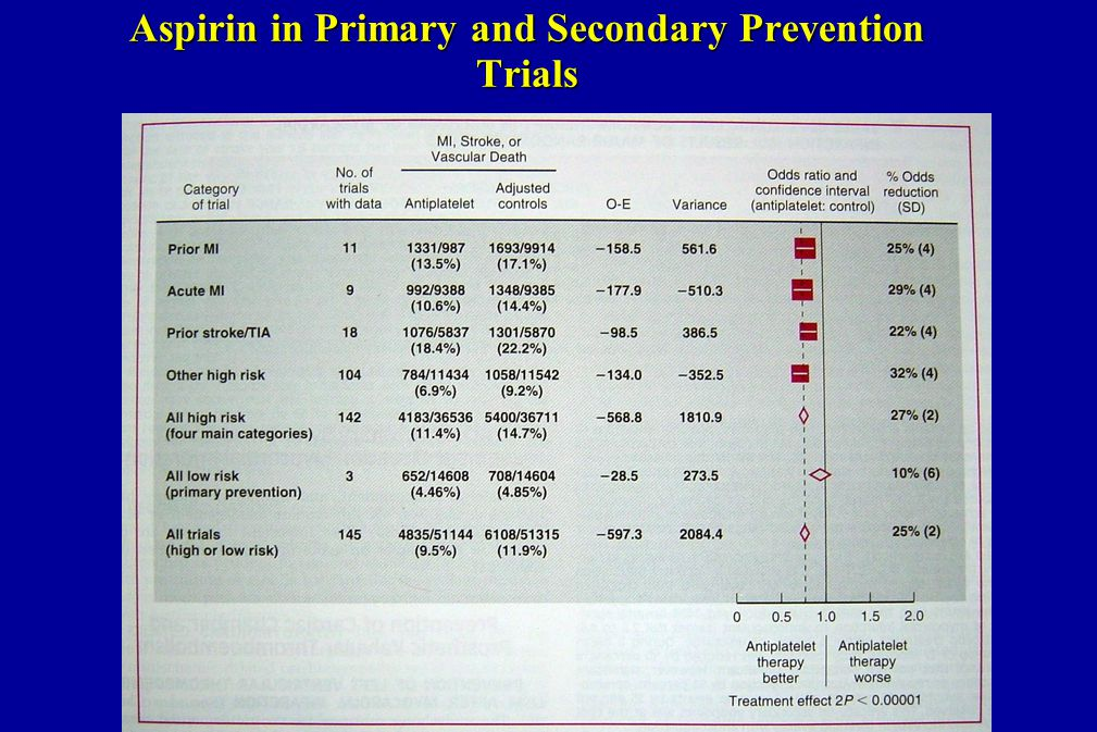 Aspirin in Primary and Secondary Prevention Trials