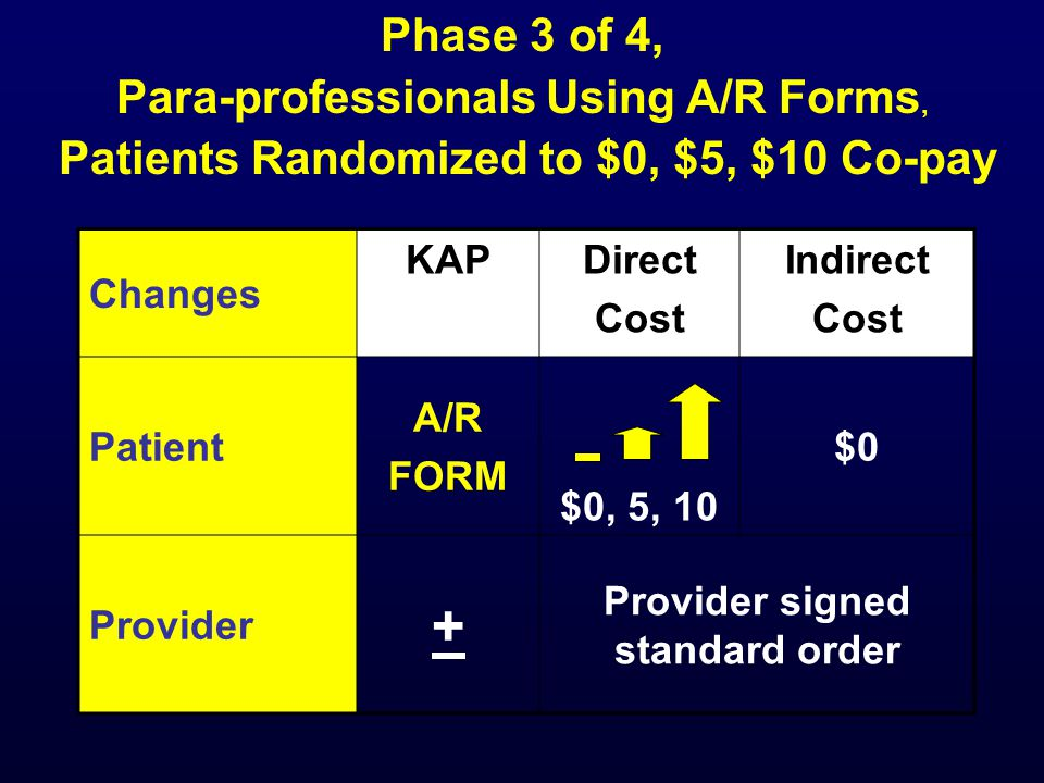 Changes KAPDirect Cost Indirect Cost Patient A/R FORM $0, 5, 10 $0 Provider + Provider signed standard order Phase 3 of 4, Para-professionals Using A/R Forms, Patients Randomized to $0, $5, $10 Co-pay