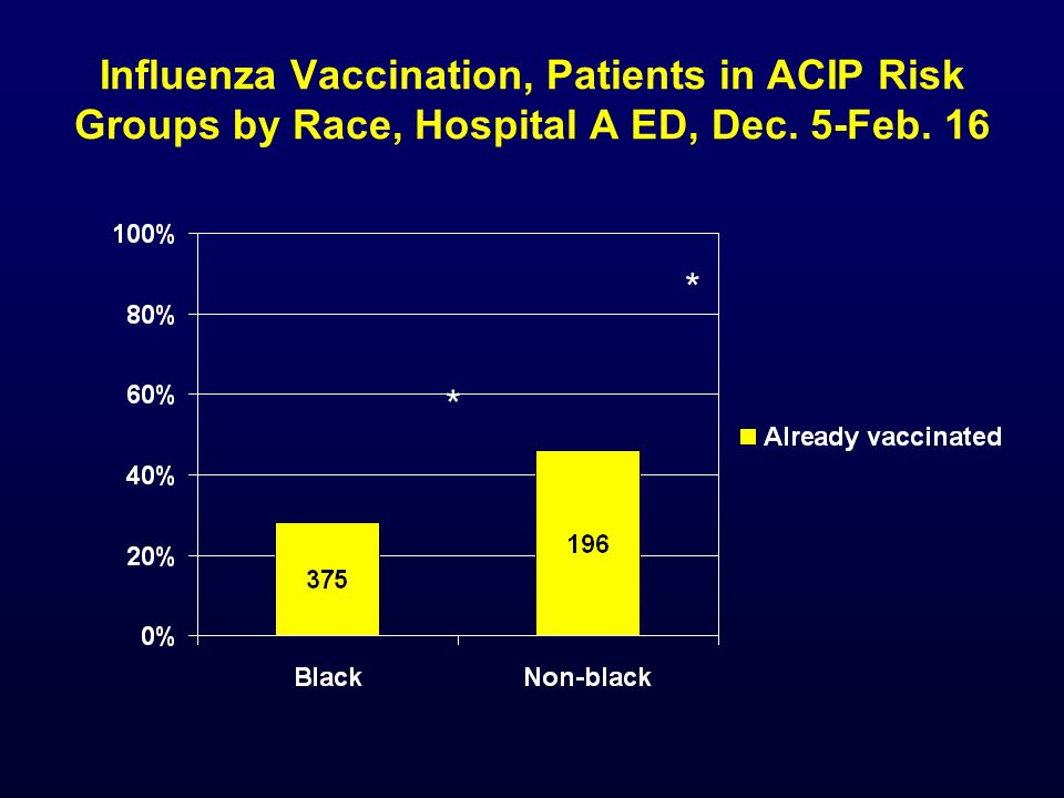 Influenza Vaccination, Patients in ACIP Risk Groups by Race, Hospital A ED, Dec. 5-Feb. 16 * *
