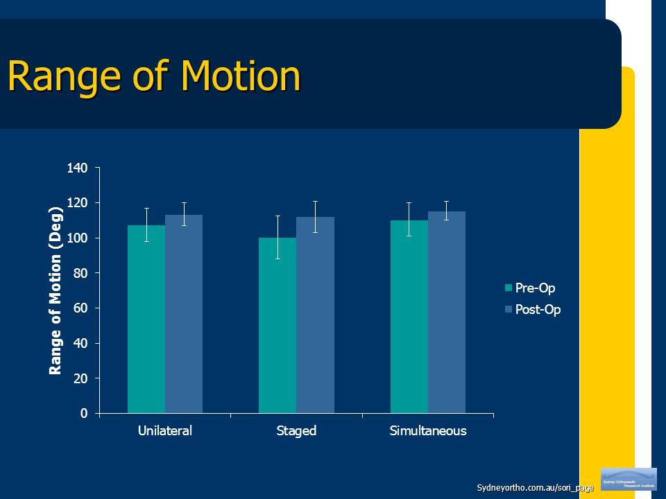 Sydneyortho.com.au/sori_page Range of Motion