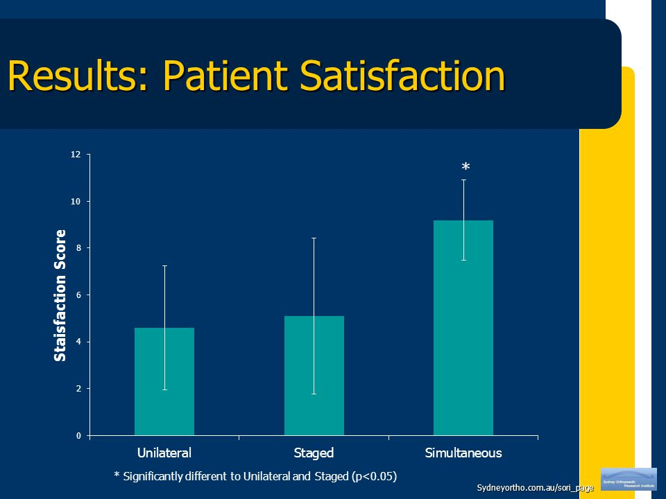 Sydneyortho.com.au/sori_page Results: Patient Satisfaction * Significantly different to Unilateral and Staged (p<0.05) *