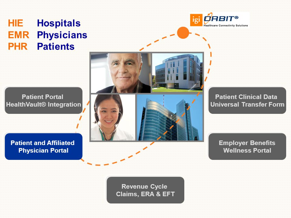 HIE Hospitals EMR Physicians PHR Patients Patient Clinical Data Universal Transfer Form Patient Portal HealthVault® Integration Employer Benefits Wellness Portal Revenue Cycle Claims, ERA & EFT Patient and Affiliated Physician Portal