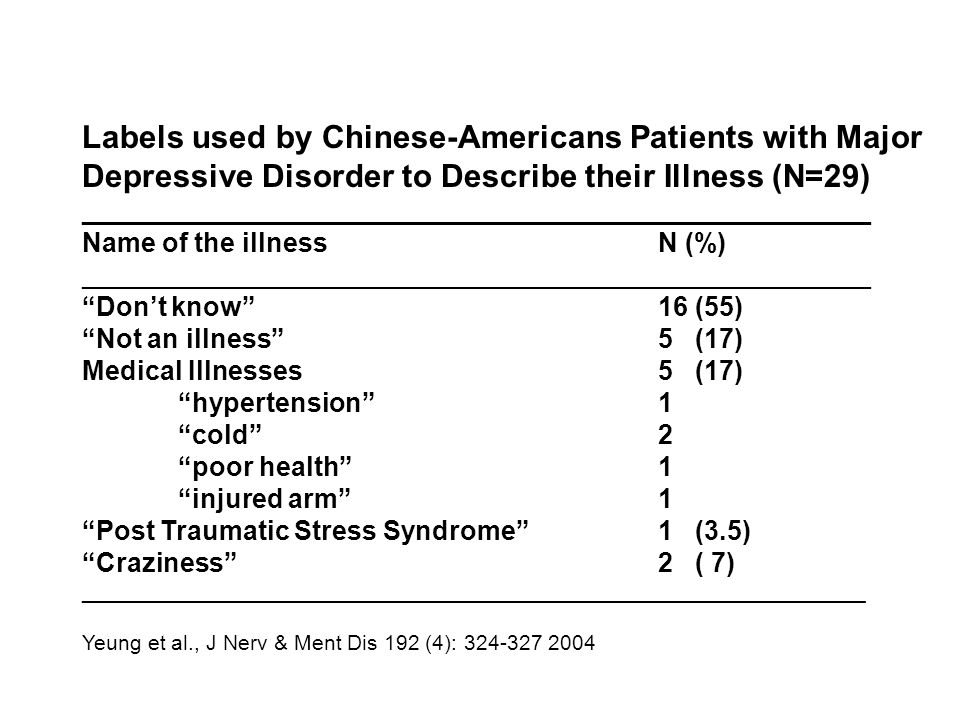 Labels used by Chinese-Americans Patients with Major Depressive Disorder to Describe their Illness (N=29) _____________________________________________________ Name of the illnessN (%) _____________________________________________________ Don't know 16 (55) Not an illness 5 (17) Medical Illnesses5 (17) hypertension 1 cold 2 poor health 1 injured arm 1 Post Traumatic Stress Syndrome 1 (3.5) Craziness 2 ( 7) __________________________________________________________________ Yeung et al., J Nerv & Ment Dis 192 (4): 324-327 2004