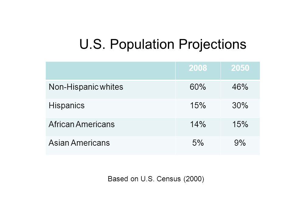 U.S. Population Projections 20082050 Non-Hispanic whites60%46% Hispanics15%30% African Americans14%15% Asian Americans5%9% Based on U.S. Census (2000)