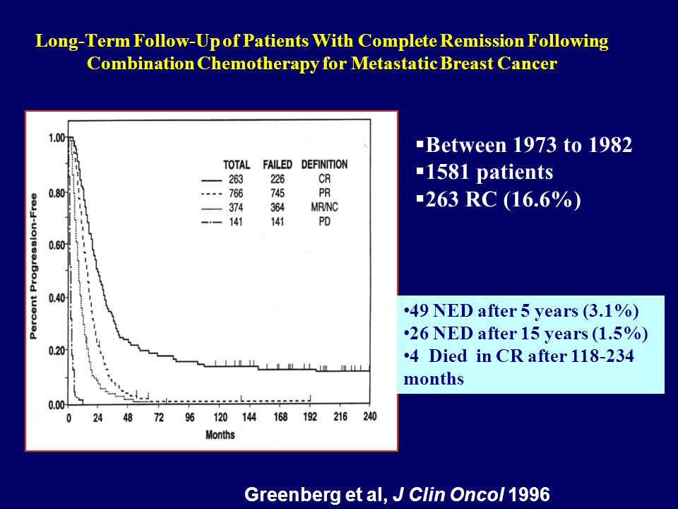 MBC chemotherapy trials showing survival benefits TRIALSurvival (months) P valueN of patients (line) First author (year) CAF > CMxF15.2 vs 10.90.00324